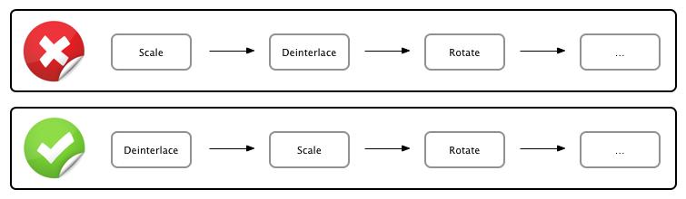 Scale Deinterlace