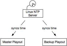 Timesync Server
